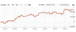 格安FX自動売買EA(ソフト)一本勝ちのトレード運用検証